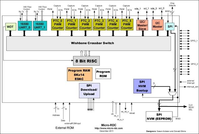 Enhanced 8bit Risc